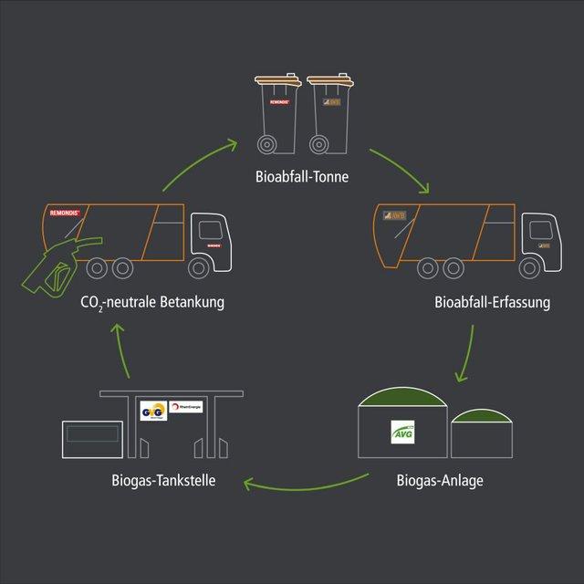 RWR_20-201-004_GRA_Biogas-Kreislauf_Grafik_20201002_Final.jpg